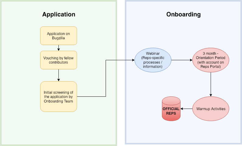 V0.2 Reps Onboarding Diagram DrawIO Source.png