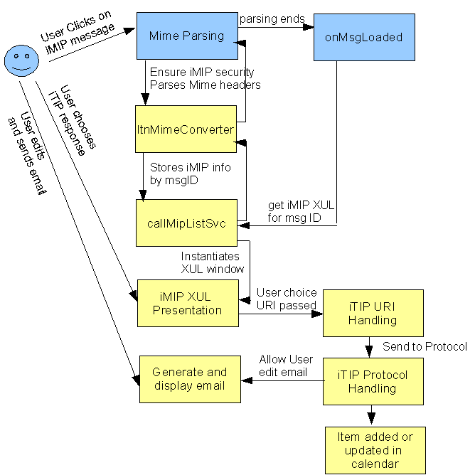 Very simplified illustration of proposed iMIP and iTIP support with user interaction