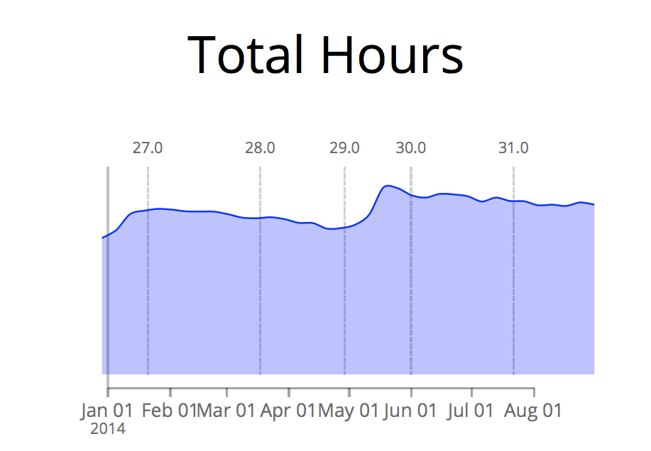 Desktop-hours-aug14.png