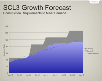 SCL3-growth-forecast-2013Q2.png