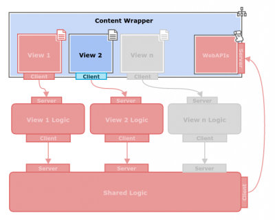 Gaia Architecture Proposal App Architecture Background WithWebAPIs.png
