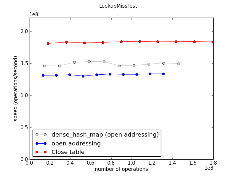 Jorendorff-dht-LookupMissTest-speed.png