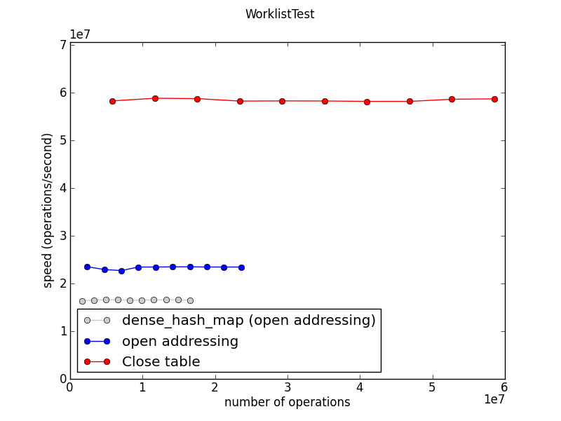 Jorendorff-dht-WorklistTest-speed.png