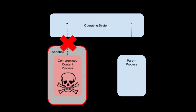 Security/Sandbox/Hardening - MozillaWiki