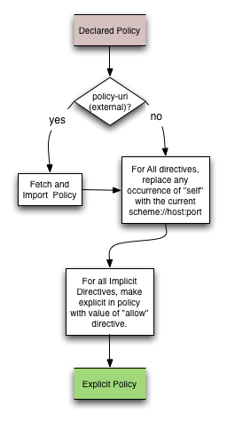 Making a policy explicit