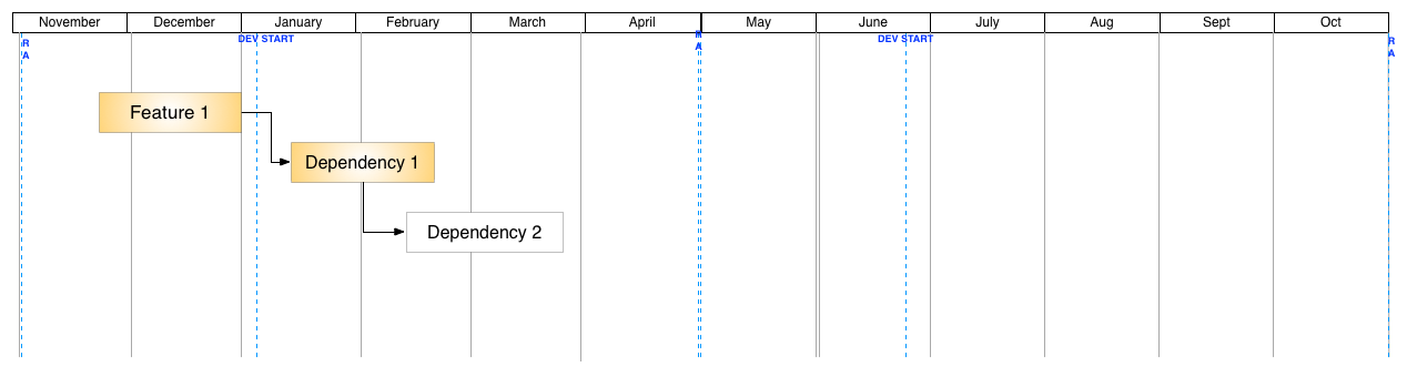 Dependency Gantt Chart.png