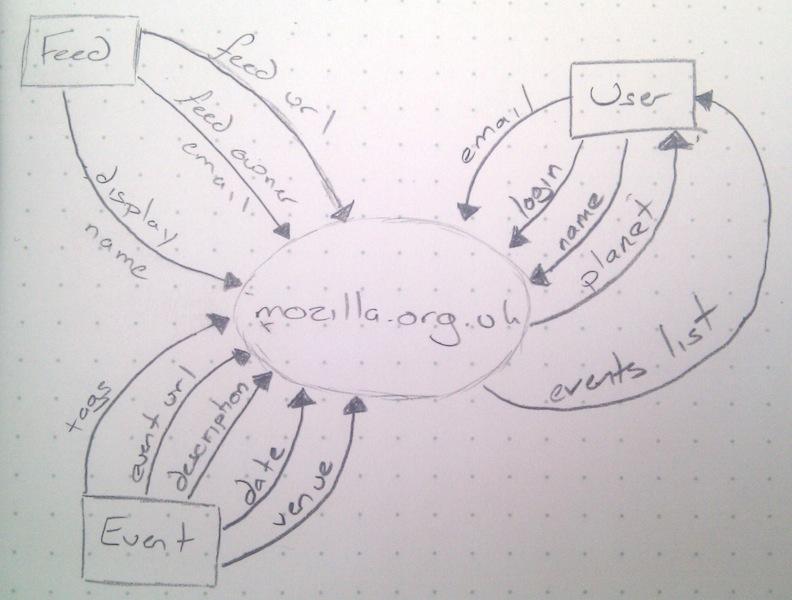 Mozilla ukrevamp mozillawiki data flow diagram level 0 ccuart Gallery
