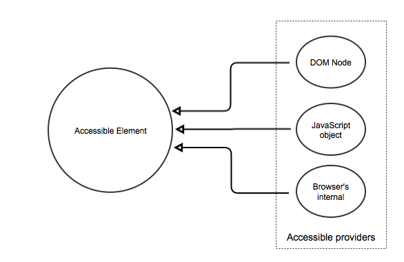 The accessible element may be sourced by different kinds of providers