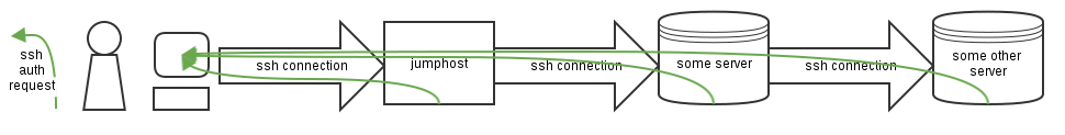 Ssh forwarding.png