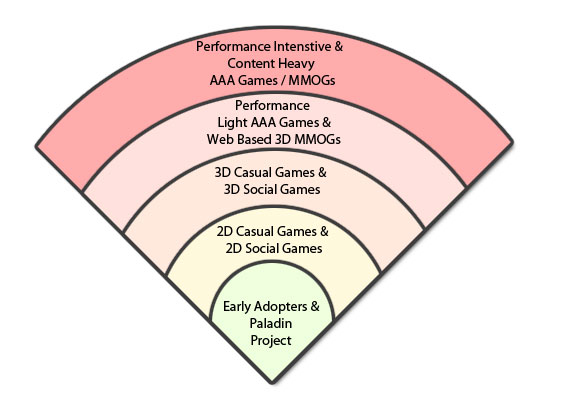 HTML5 Games Product Characteristics.jpg