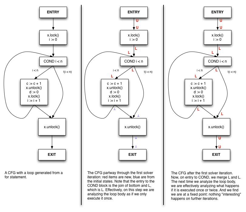 Abstract Interpretation - MozillaWiki