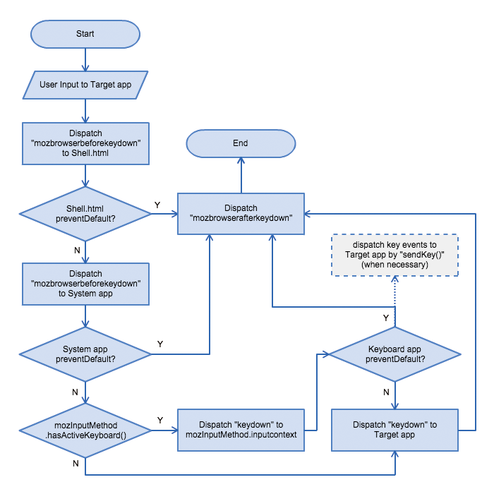 InputMethod API with hardware keyboard Flowchart.png