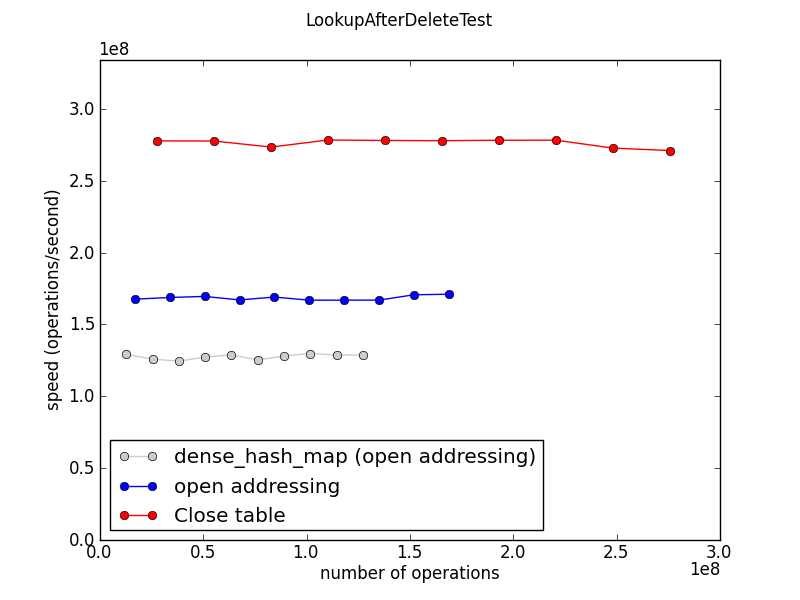 Jorendorff-dht-LookupAfterDeleteTest-speed.png