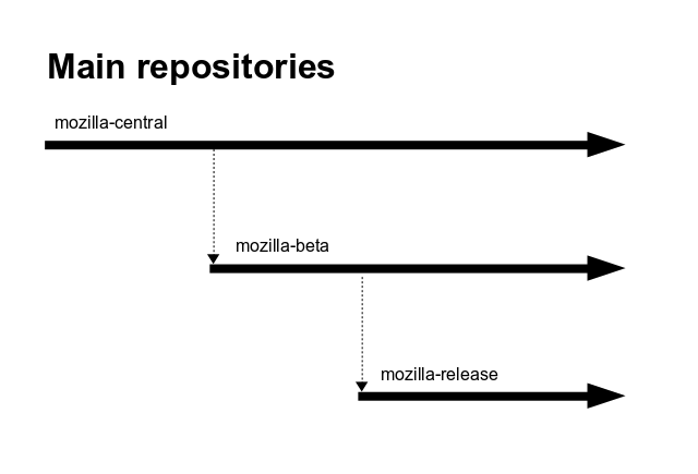The Firefox release process - MozillaWiki