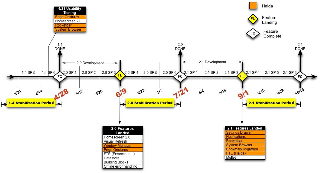 FxOS_Timeline.jpg