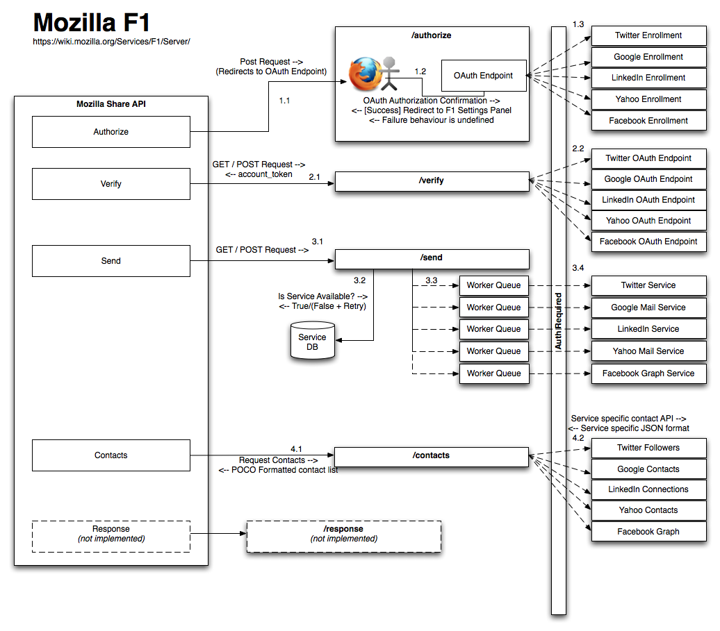 MozillaF1-Diagram.png