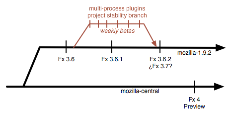 https://wiki.mozilla.org/images/c/c1/Firefox-2010-branchdiagram.png