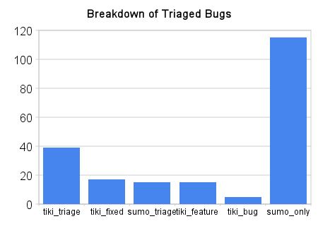 Breakdown of triaged sumo bugs.png