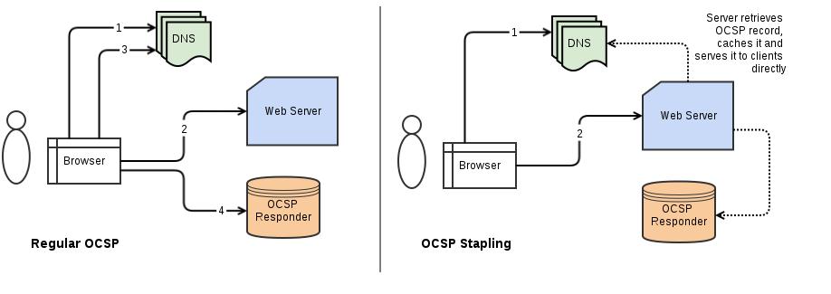 Security/Server Side TLS - MozillaWiki