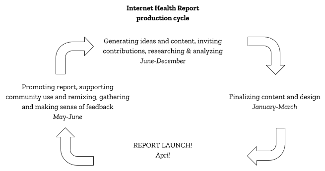 Nternet Health Report Creation Process.png