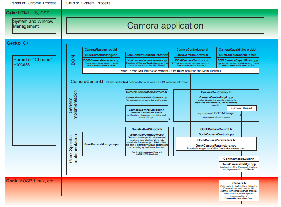 document object model process Process diagrams are visualizations create hierarchical diagrams for model draw object-oriented diagrams for communications and.
