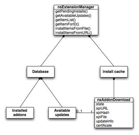 Extension Manager:Sqlite Storage - MozillaWiki