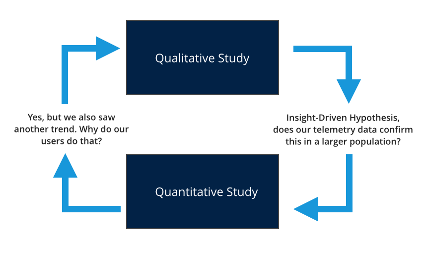 Qualitative and Quantitative feedback flow