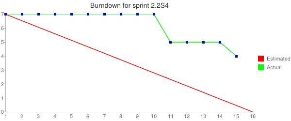 File:Sms-sprint-2.2S4-burndown-chart.png