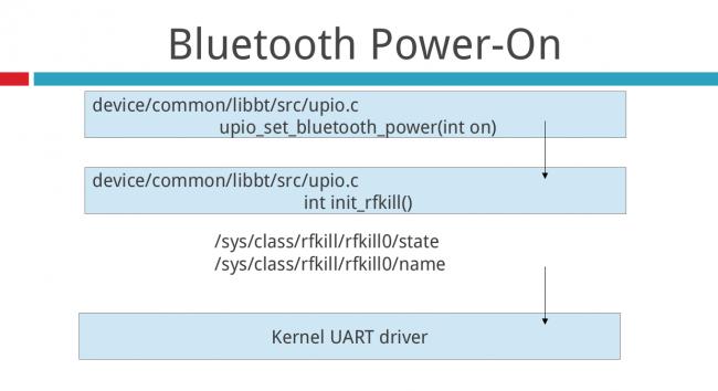B2G/Bluetooth-bluedroid - MozillaWiki
