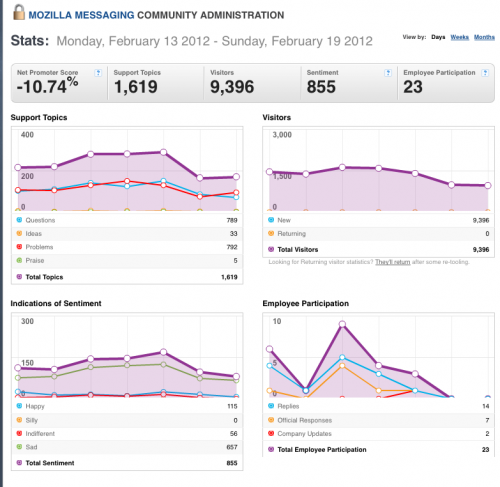 13-19Feb2012-Community stats for Mozilla Messaging.png