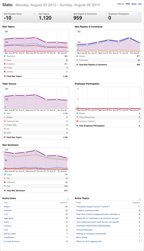 20-26August2012-Community stats for Mozilla Messaging.png