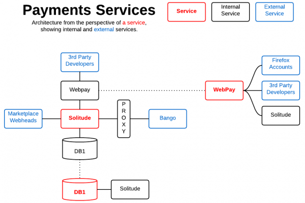 Security  Reviews  Cloudservices  Marketplace Payments
