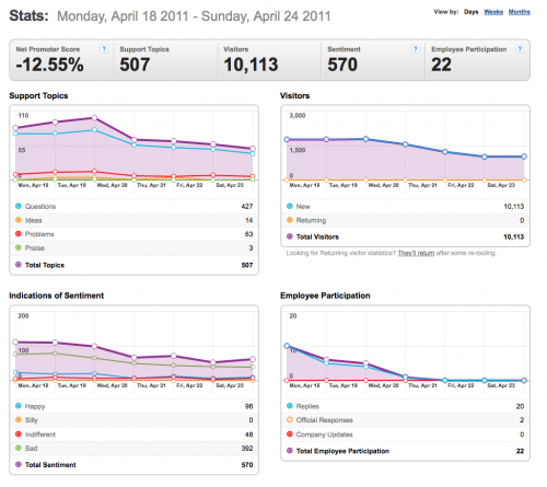 18-24April2011-Community stats for Mozilla Messaging.png