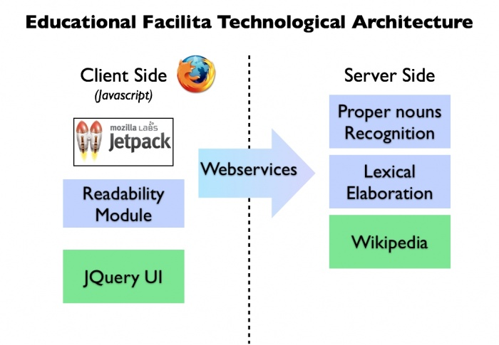Web Technological Architecture.