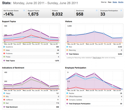 20-26June2011-Community stats for Mozilla Messaging.png