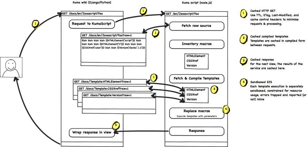Kumascript Diagram