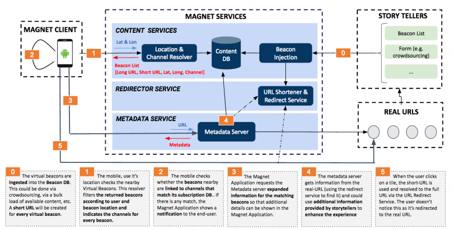 Magnet Client Flow Virtual beacons v4.png