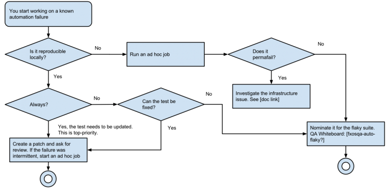 Detailed flow chart 2
