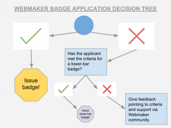 Decision tree for Webmaker badge issuing.png