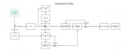 FxA Payments - Payments Flow.png