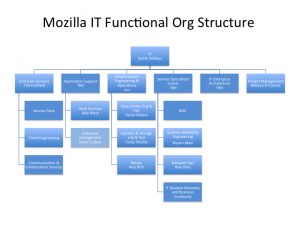 Moz-it-2013-functional-org.png