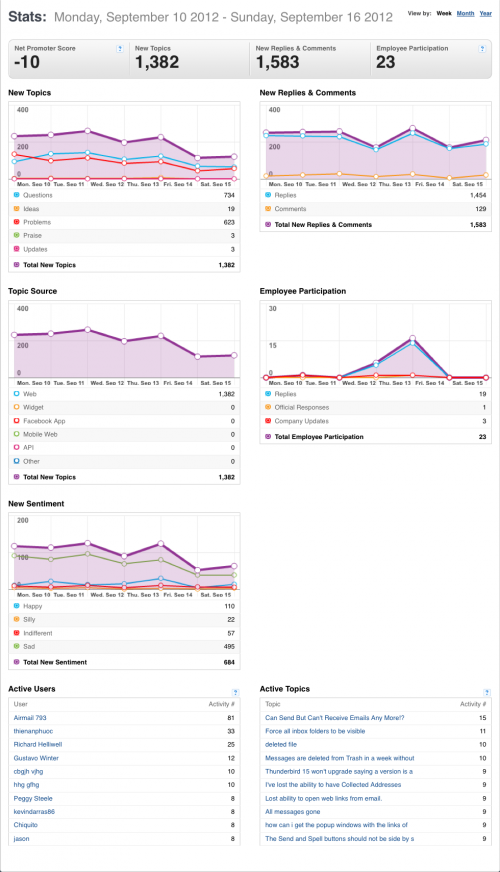 10-16September2012-TB-GS-Community stats for Mozilla Messaging.png