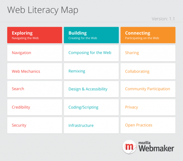 Mozilla Web Literacy Map competency grid