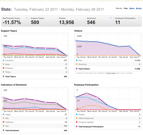 22-28Feb2011-Community stats for Mozilla Messaging.png