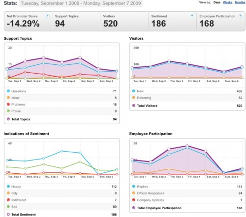 Sept 1-7, 2009 Community stats for Mozilla Messaging.jpg