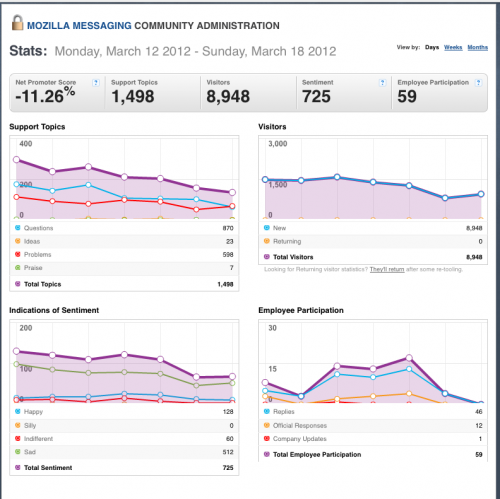 12-18March2012-Community stats for Mozilla Messaging.png