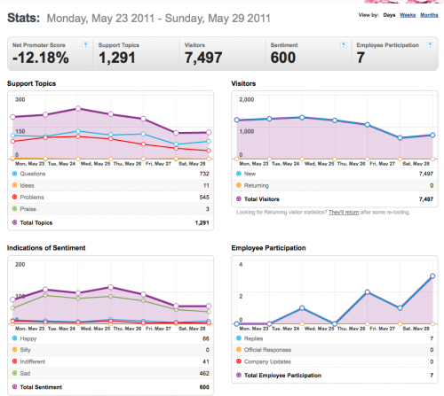 23-29May2011-Community stats for Mozilla Messaging.png
