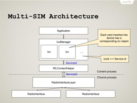 New IccManager Architecture