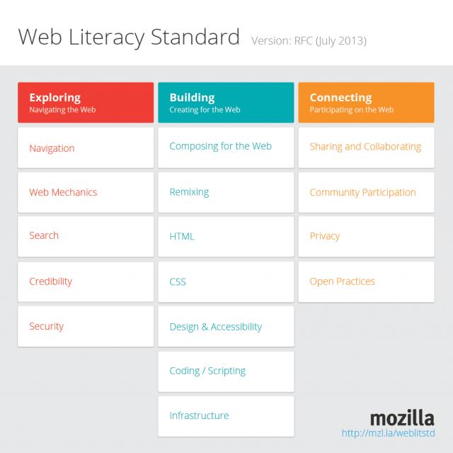 Web Literacy Standard RFCcompetency grid