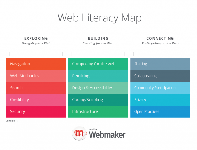 Web Literacy Map v1.1 (visual update)